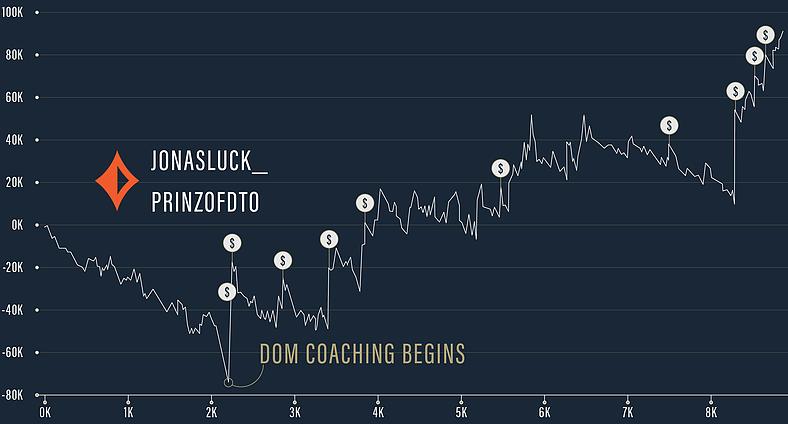 Influence of Dominik Nitsche's poker coaching