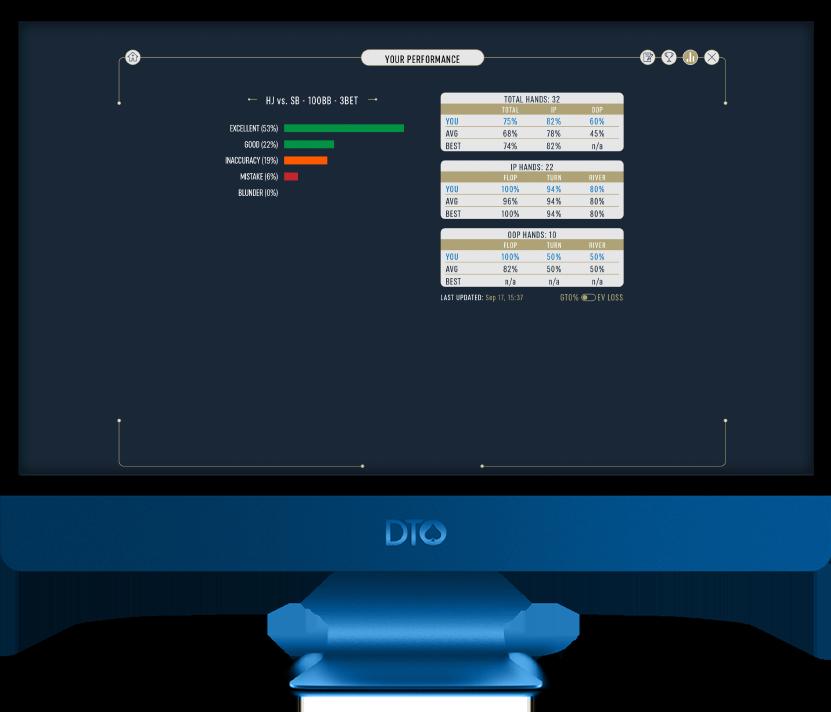 DTO Postflop Leaderboards